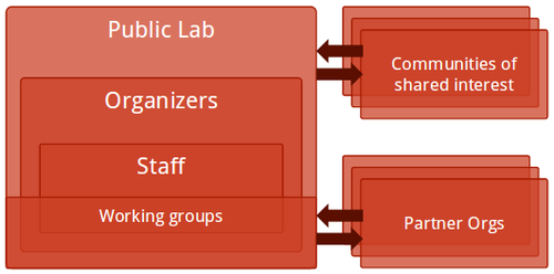 org-structure.png