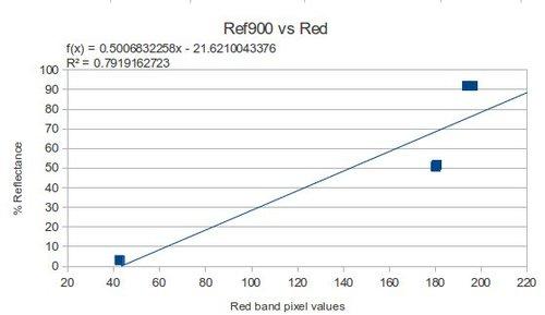 Ref900VsRed.jpg