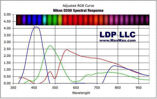 NikonD200_SpectralResponseCCD.jpg