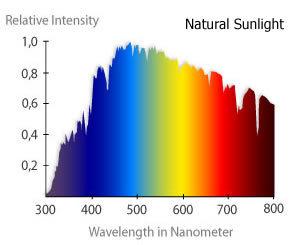 SunlightSpectrumGraph.jpg
