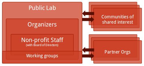 organization_chart.png
