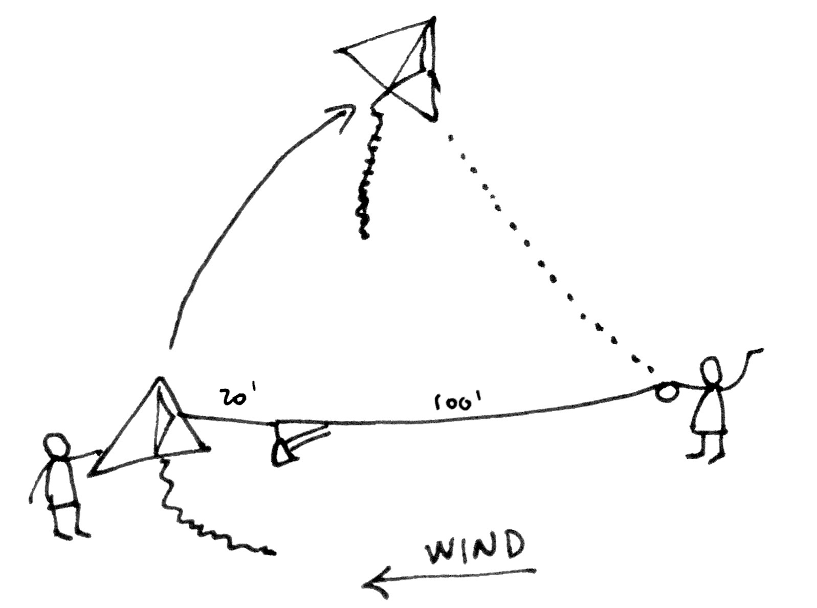 Public Lab Kite Mapping Tips Diagram Launch