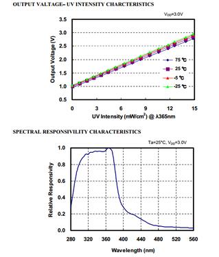 ML8511-characteristics.png