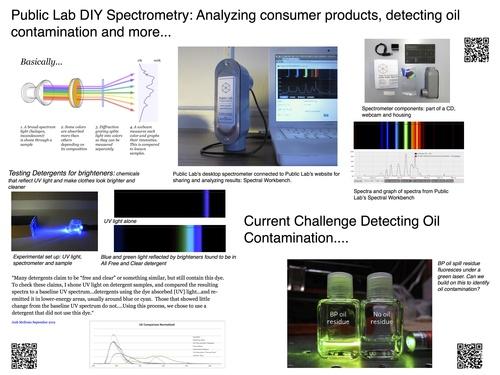 WhiteHousePosterSpectrometryFinal.jpg