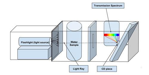 HomemadeSpectrophotometer.jpg