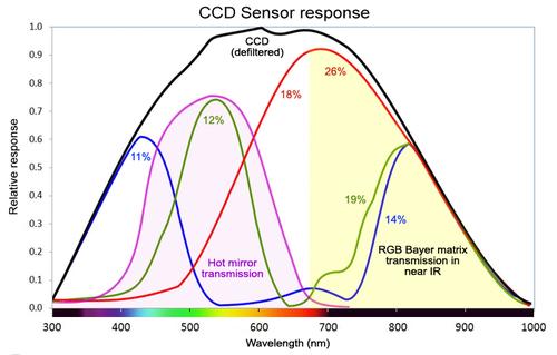 spectral-response-ccd.jpg