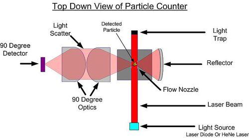 760px-Particlecounter.jpg