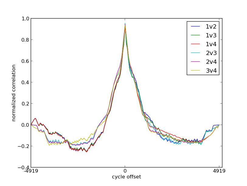 🎈 Public Lab: Calibrating DHT11 sensors