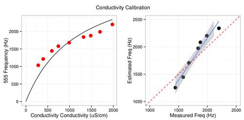 conductivityCalibration.png