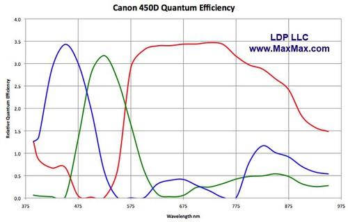 Canon_450D_Spectral_Response.jpg