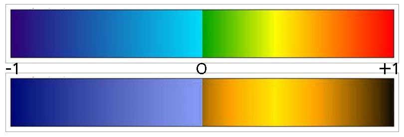 🎈 Public Lab: New NDVI colormap