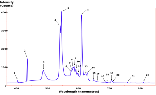 WikiPidia_Flourescent_Spec.png