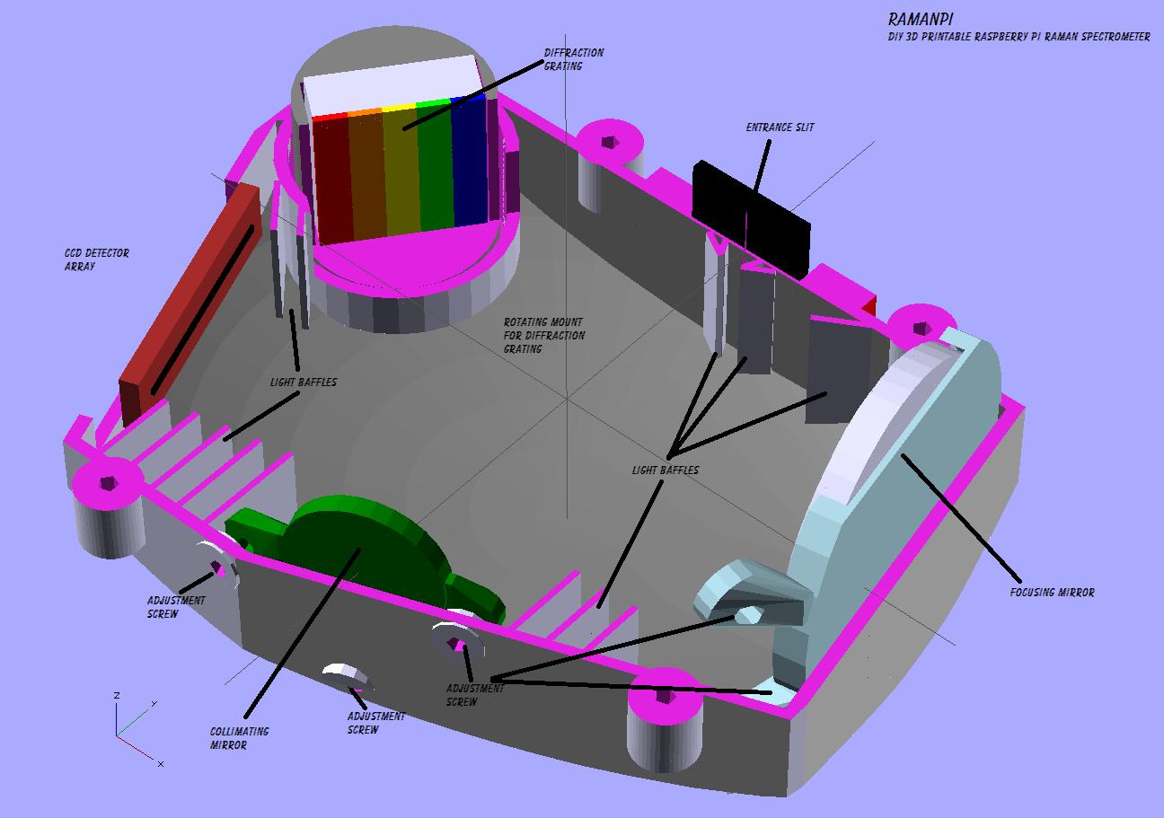 Public Lab ramanPi The 3D Printable Raspberry Pi Raman