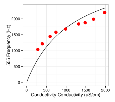 freq_vs_conductivity.png