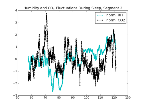 RH-CO2_fluctuations_during_sleep_seg2.png