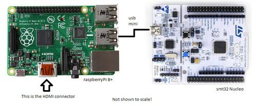 raspberry-pi-B__stm32.jpg