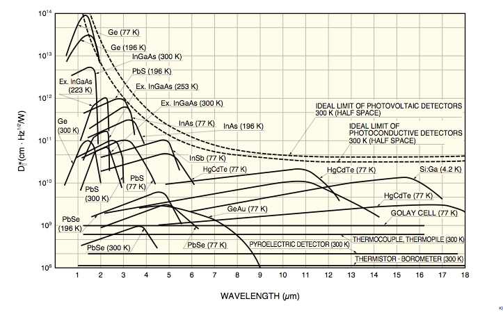 wavelength of detection for different sensors
