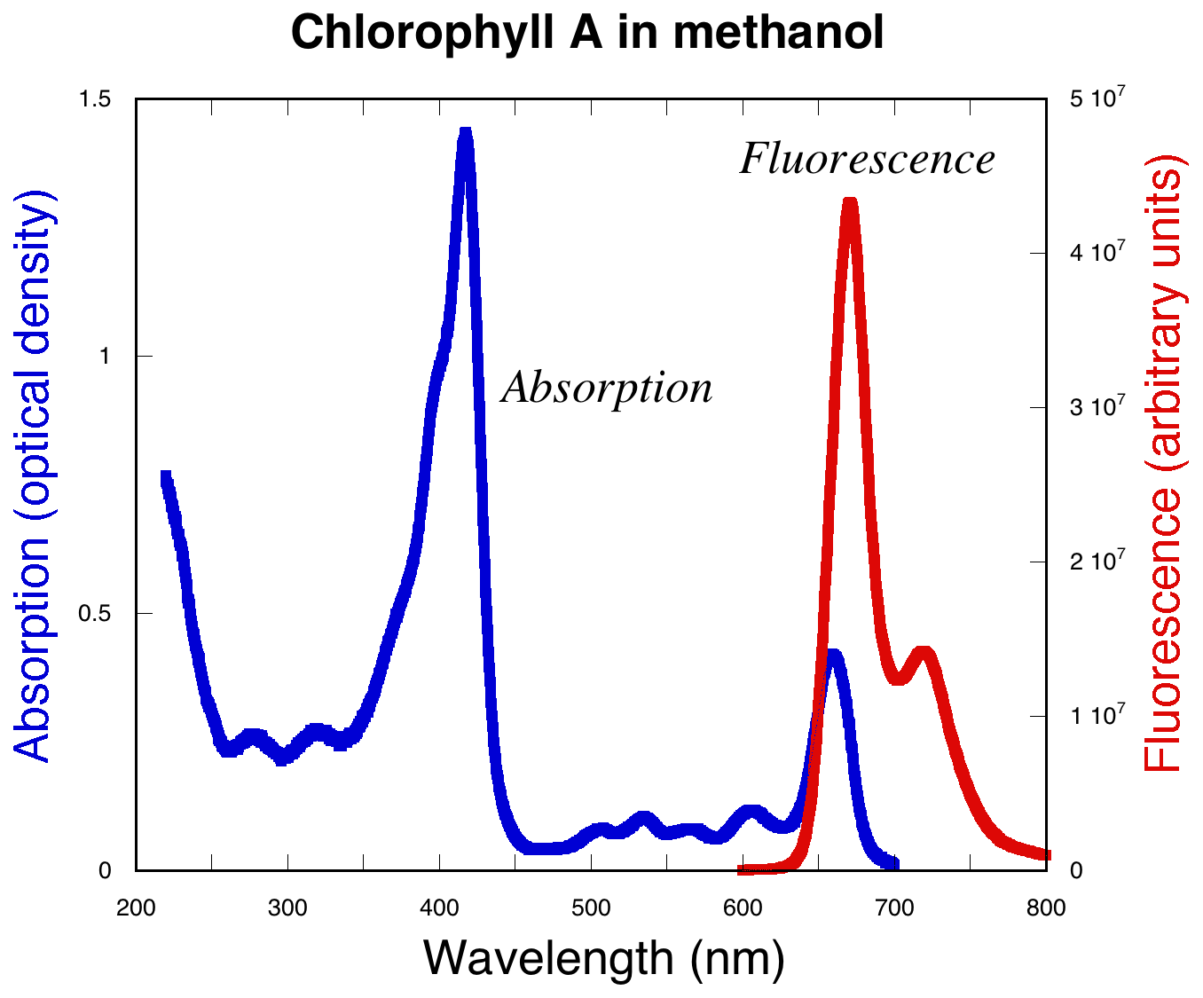 Fluorescence Spectra Of Glass