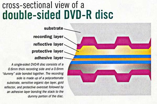 DVD-R-Cross-Sectionc.jpg