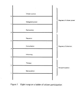 participation-ladder.jpg