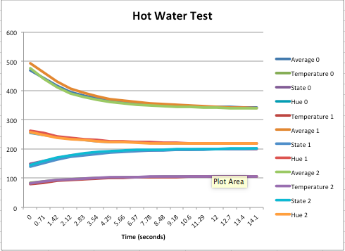 Public Lab Thermistor Test In Water Of Different Temperatures