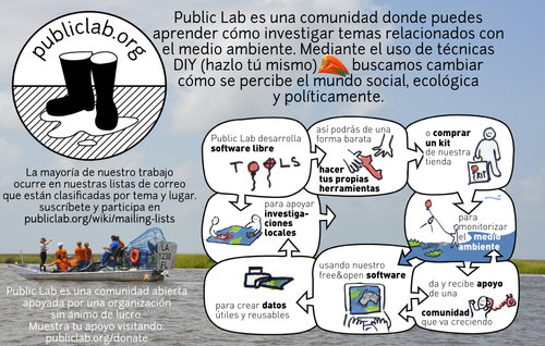Publiclabflyer_spanish