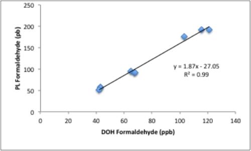 Formaldehyde_PLvDOH_plot.png