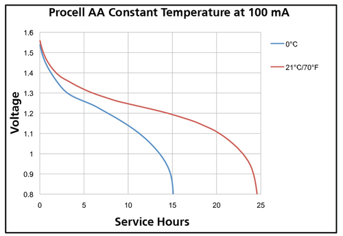 Procell-AA-Constant-Temperature-at-100-mA.jpg
