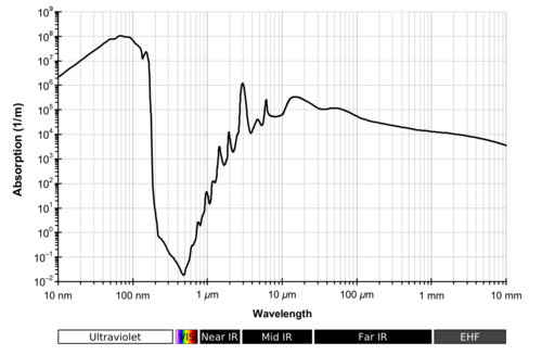 Absorption_spectrum_of_liquid_water.png