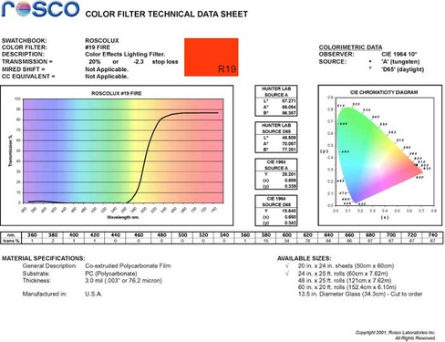 rosco-fire-r19-as-blue-light-filter-spectral-data.jpg