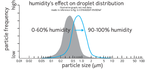 CORRECTillustrative3-peak-droplet-humidity.png