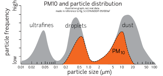 Particle Sensor SPS30 Fine Particle Sensor Original SPS30 Sensor