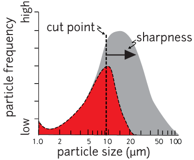 illustration of sharpness from /wiki/pm