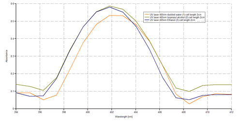 uvlaser_comparison2_updated_feb23.png