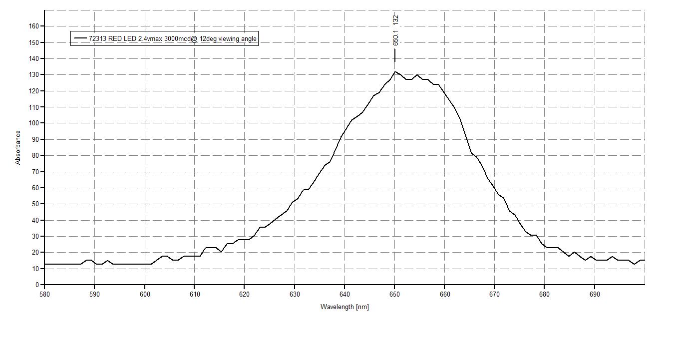 public lab  baseline comparisons using  09mm slit uv flashlight and uv laser pointer