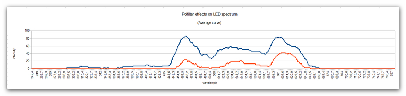 curve_polfilter_effects_onto_a_LED_spectrum.jpg