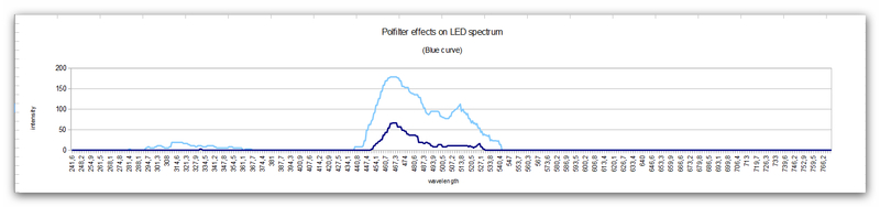 blue_curve_polfilter_effects_onto_a_LED_spectrum.jpg