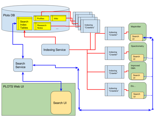 Search_Functional_Data_Flow_(1).png