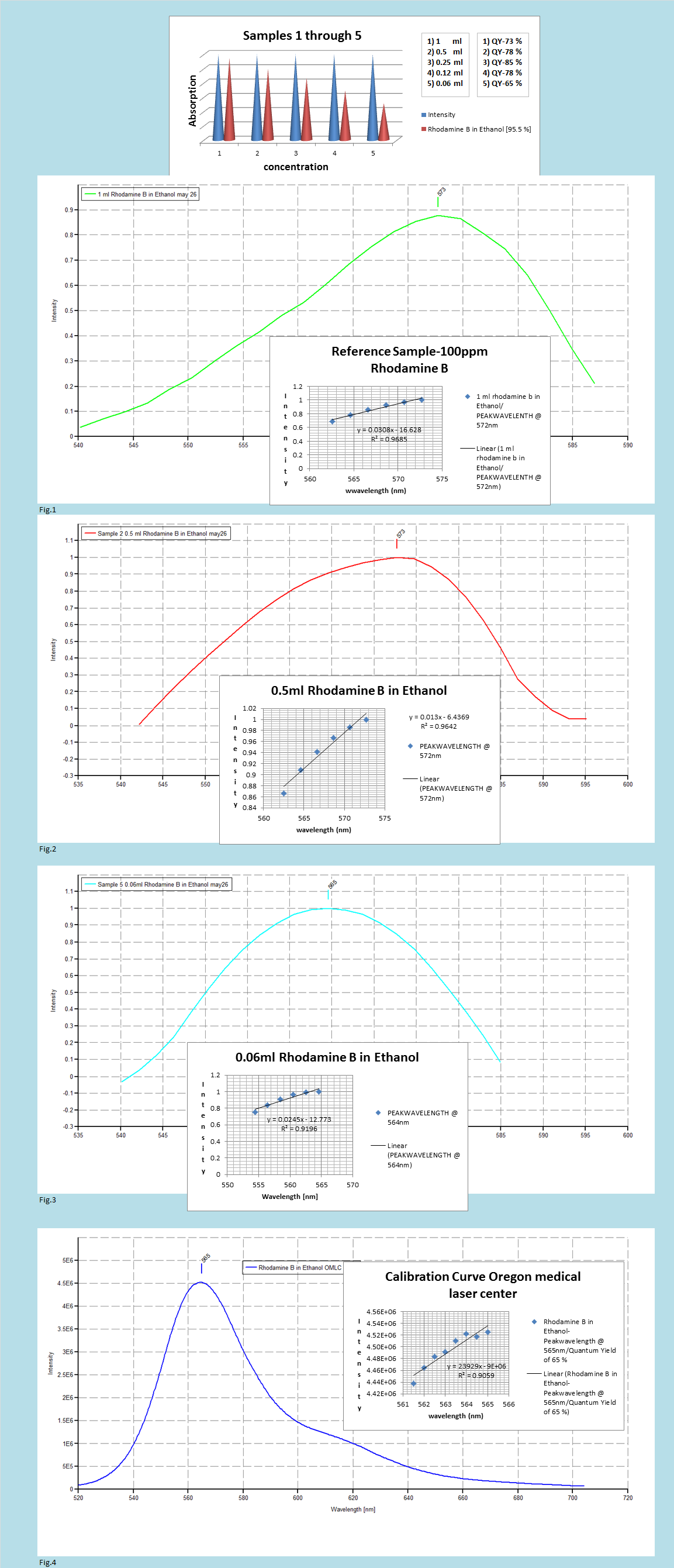 pipetting, weighing, accuracy and plotting essay They are normally used for the accurate transfer of 10, 20, 50, 100, and 250 ml of liquid volumetric pipets the mohr, or graduate multiple volume pipet, is graduated from a point near the tip to the nominal capacity of the pipet.