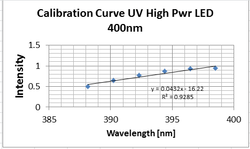 cal_curve_400nm_led.png
