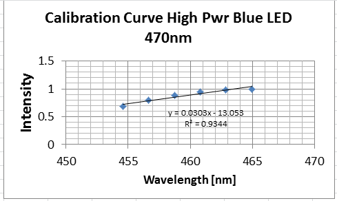 cal_curve_470nm_led.png