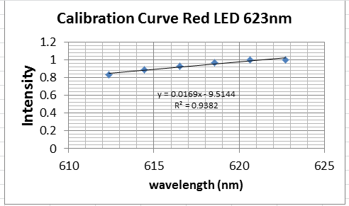 cal_curve_623nm_led.png