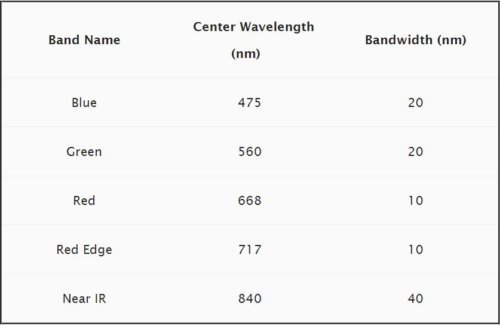 RedEdge_wavelength_info2.jpg