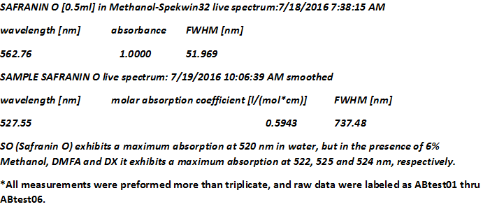 FWHM_data_for_absorp_and_fluorecnce.png