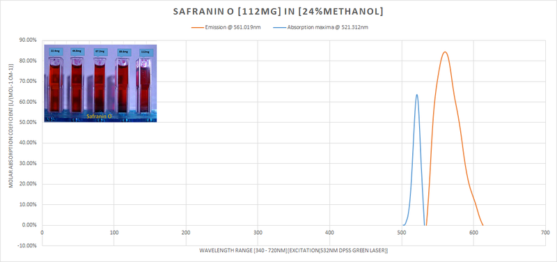 safranin_o_absorption_emission_3.png