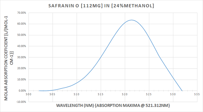 safranin_o_absorption_4.png