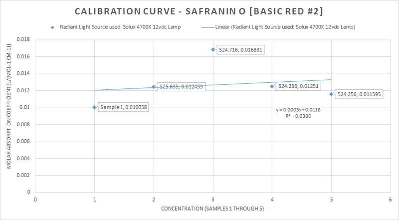 calibration_curve_solux_6.png