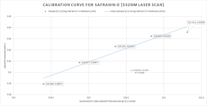 calibration_curve_sampl5_laser_scan_7.png