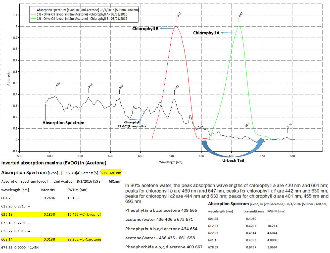 🎈 Public Lab: Chemical Analysis For Kirkland (organic) Extra Virgin