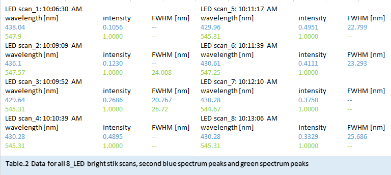 table_2_data_for_blue_and_green_peaks_place_with_fig_6.png